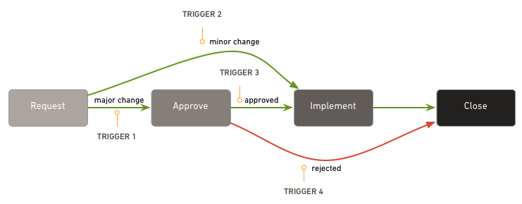 Simple_Change_Management_Flow.png